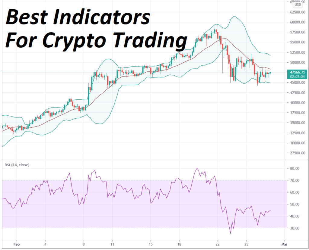 Best Crypto Indicartors for trading