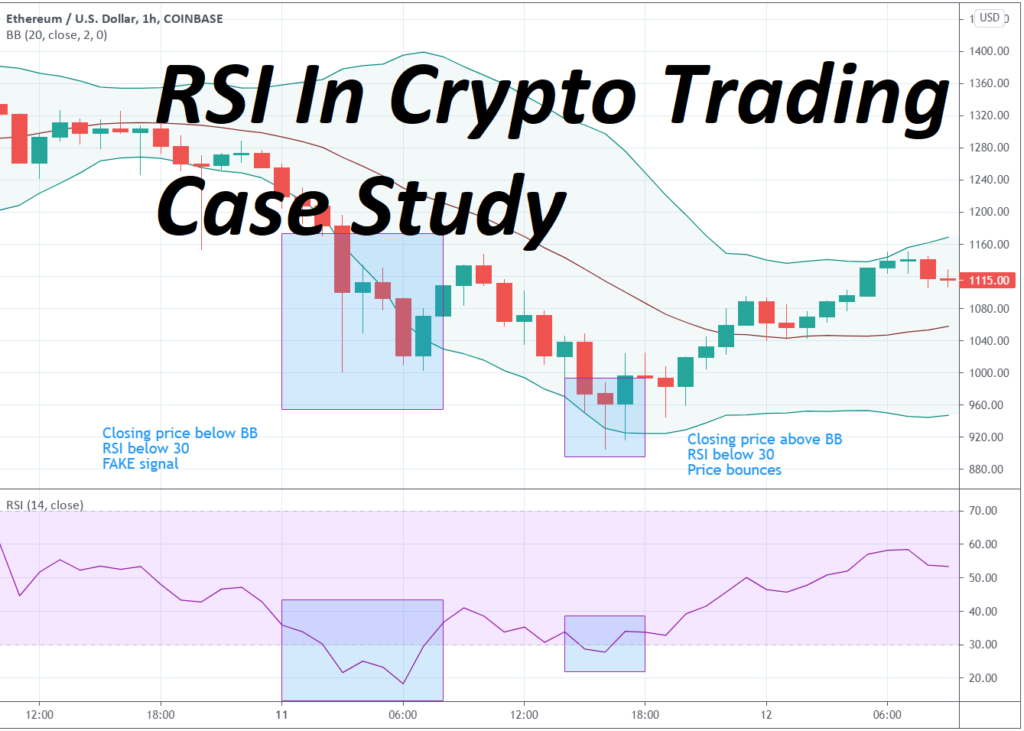 RSI in Crypto Trading